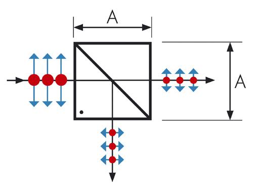 Beam Splitter Cubes Special Optics
